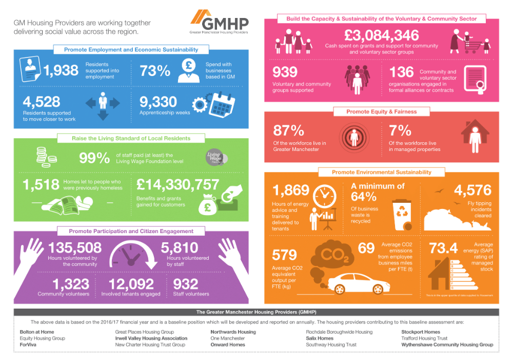 Greater Manchester Housing Providers Infographics.png